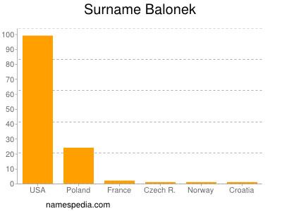 Surname Balonek