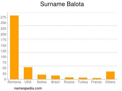 Surname Balota