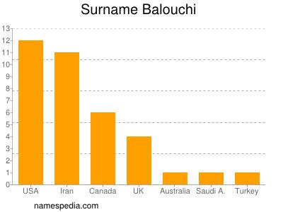 Surname Balouchi