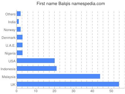Vornamen Balqis
