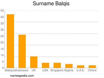 Familiennamen Balqis