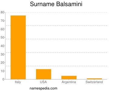 Surname Balsamini