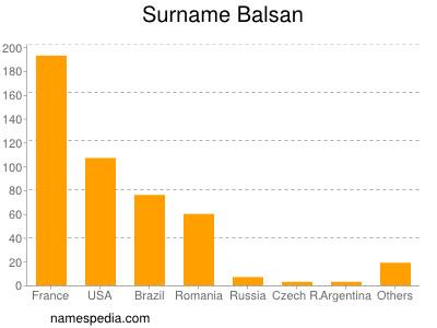 Surname Balsan