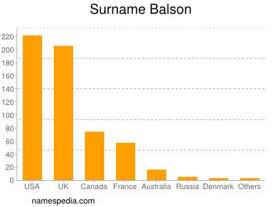 Surname Balson