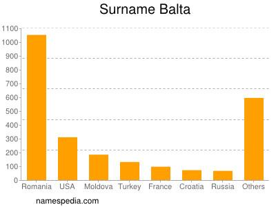 Surname Balta