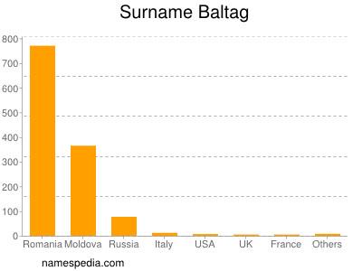Surname Baltag