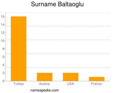 Surname Baltaoglu