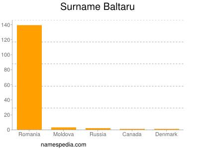 Familiennamen Baltaru