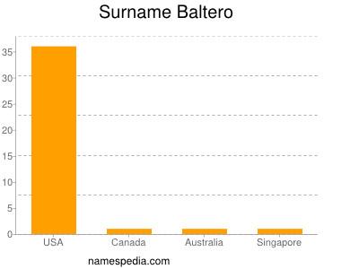 Surname Baltero