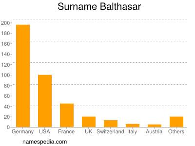 Surname Balthasar