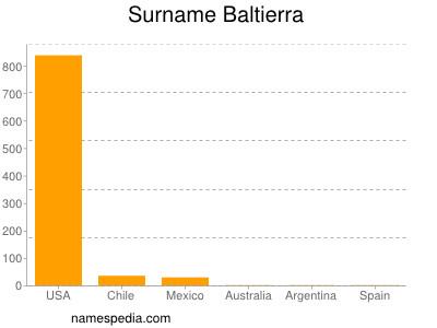 Surname Baltierra