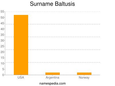 Surname Baltusis