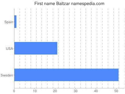 Given name Baltzar