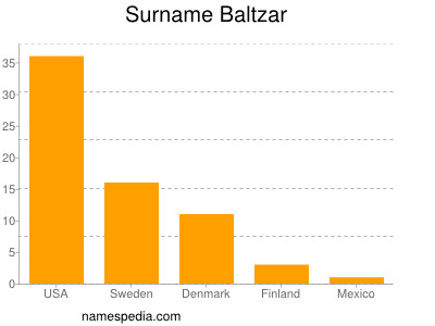 Surname Baltzar