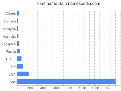Given name Balu