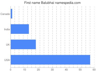 Given name Balubhai