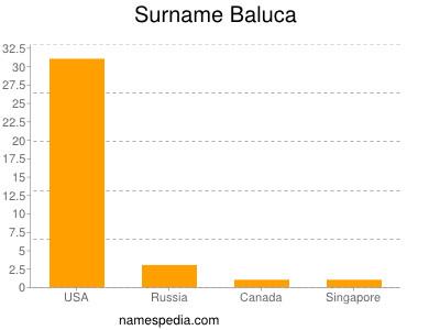 Surname Baluca
