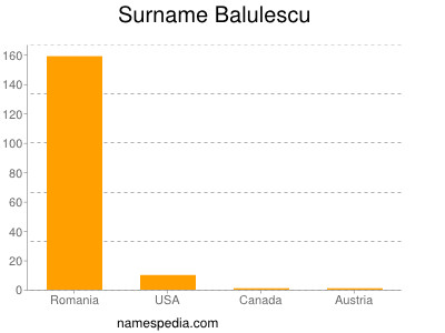 Surname Balulescu