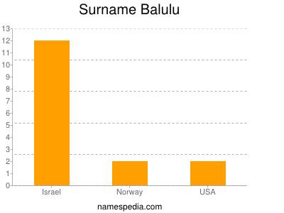 Surname Balulu