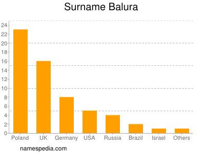 Surname Balura