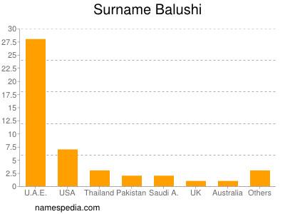 Surname Balushi
