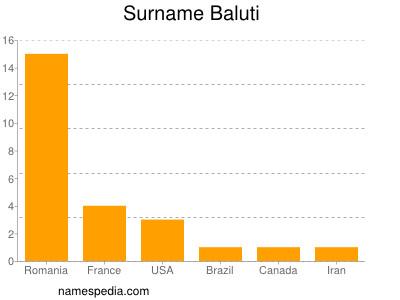 Surname Baluti