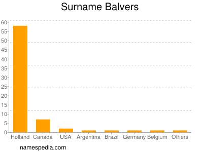 Surname Balvers