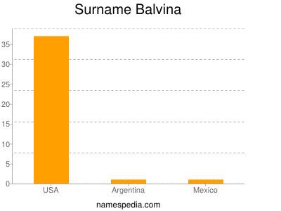 Surname Balvina