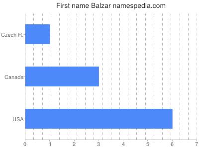 Given name Balzar
