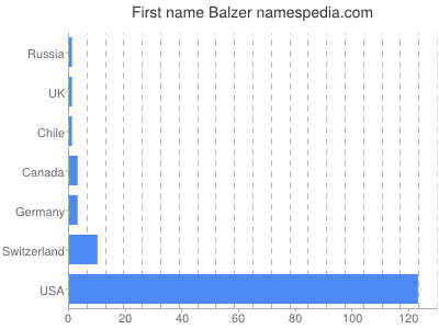 Given name Balzer