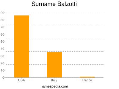 Surname Balzotti