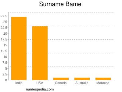 Surname Bamel