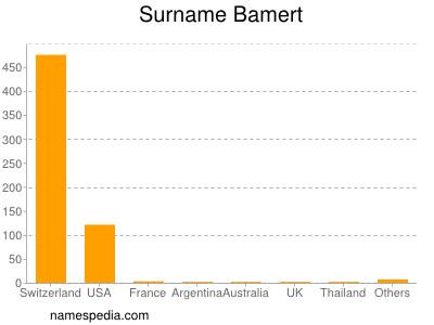 Surname Bamert