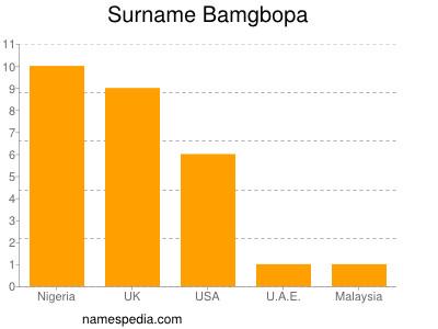 Familiennamen Bamgbopa