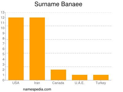 Surname Banaee