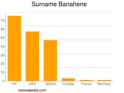 Surname Banahene