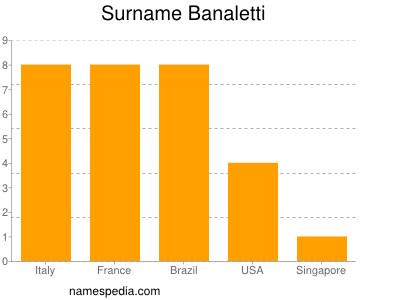 banaletti - names encyclopedia - Letti Name Meaning