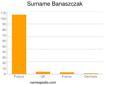Familiennamen Banaszczak