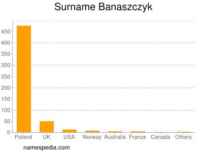 Surname Banaszczyk