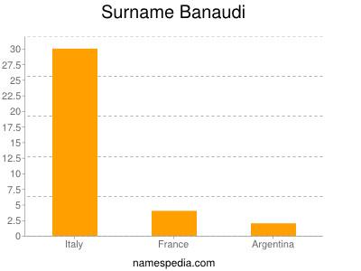 Surname Banaudi