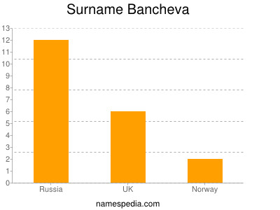 Familiennamen Bancheva