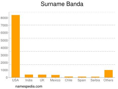 Surname Banda