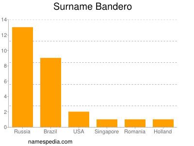 Familiennamen Bandero