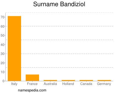 Familiennamen Bandiziol