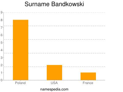Surname Bandkowski