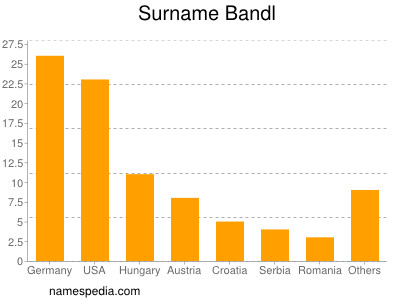 Surname Bandl