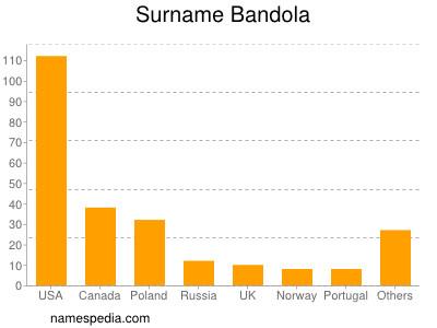 Familiennamen Bandola