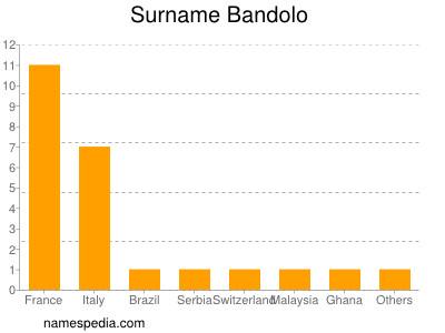 Surname Bandolo