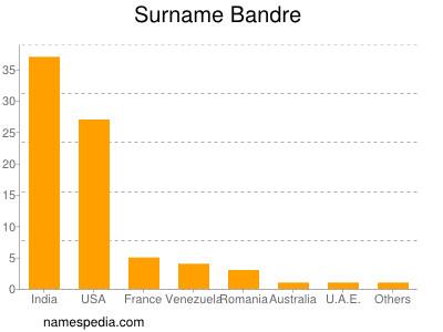 nom Bandre
