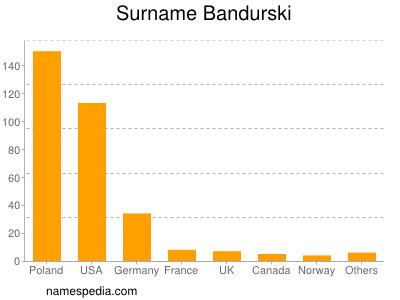 Familiennamen Bandurski